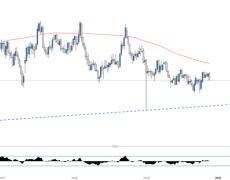 Swiss Franc Forecast: CHF/JPY, AUD/CHF, CAD/CHF, NZD/CHF