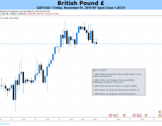 GBP/USD Rate Recovery to Persist If BoE Alters Forward Guidance