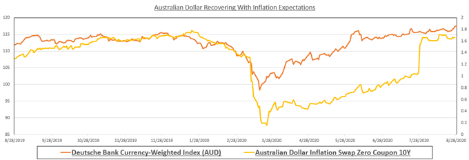 AUD Dollar with inflation