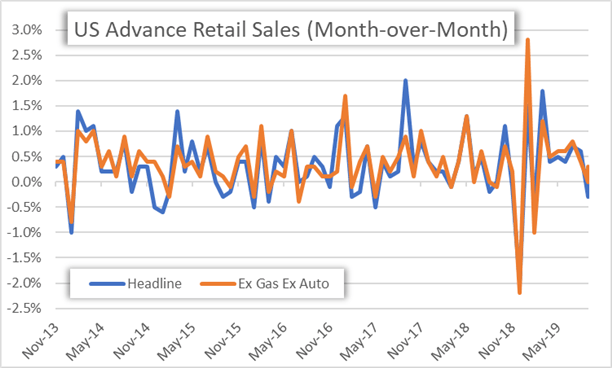 Chart of US Retail Sales Data