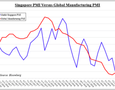 US Dollar Uptrend on SGD Reinforced by Singapore PMI Contraction