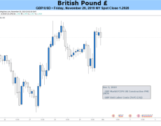 Sterling (GBP) Price Outlook Dependent on UK Election Opinion Polls
