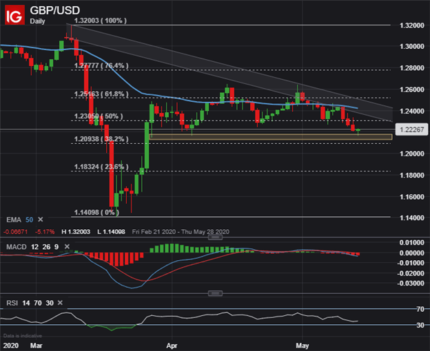 GBPUSD Price Chart Pound Sterling to US Dollar Forecast
