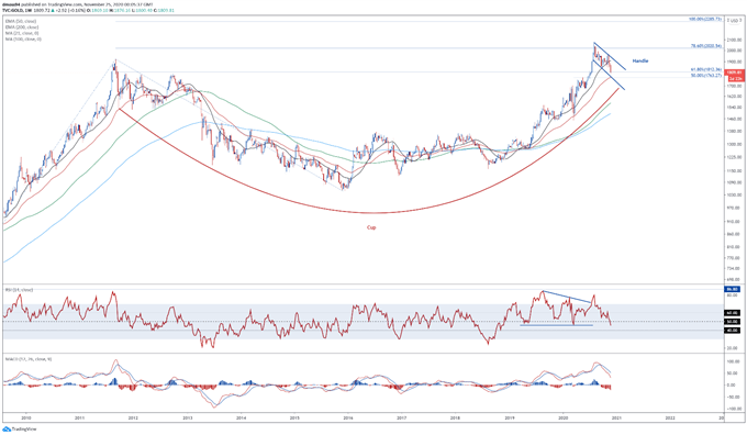 Precious Metals Technical Analysis: Gold and Silver Rebound at Hand?