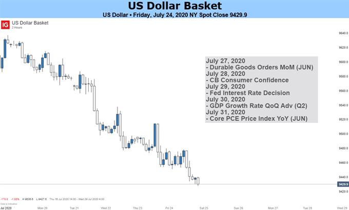 US Dollar Chart
