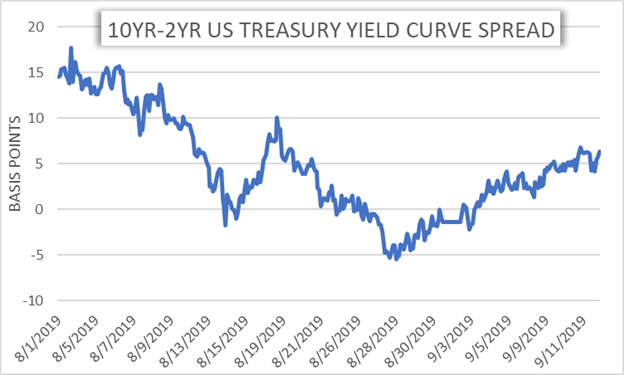 US Yield Curve Inversion 2 Year 10 Year Treasury Spread Eyed by Federal Reserve