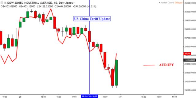 Dow Jones Chart Hints Reversal as Trade War Fears Amplify Selloff