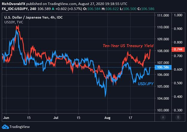 USD to Yen Price Chart US Dollar Outlook Treasury Yields Fed Powell Speech Jackson Hole