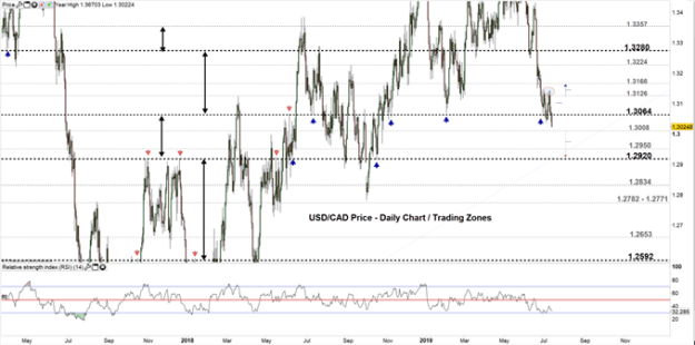 Canadian Dollar Price Outlook: USD/CAD Sellers Might Push to This Level
