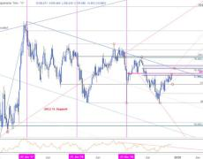 USD/JPY Faces Resistance / Six-Month High