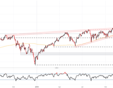 Nasdaq 100, DAX 30, Nikkei 225 Technical Forecasts