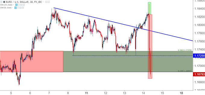 eurusd eur/usd 30-minute chart