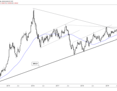 USDCAD Reacts to Crude Oil Spike