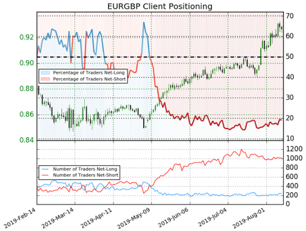 EURGBP Price Chart Client Sentiment