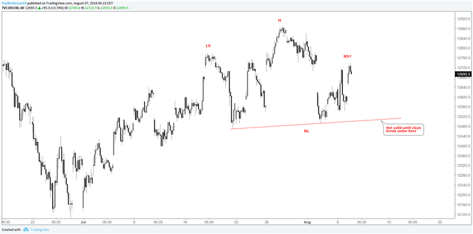 dax 1-hr chart, head-and-shoulders forming (must break neckline first before valid)