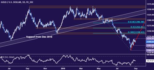 Gold Prices Fall as US Dollar Gains Amid Market Turmoil