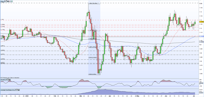 EUR/USD Rally Stalls Ahead of The Latest US Jobs Report