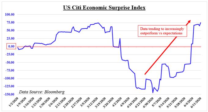 US Citi economic surprise index