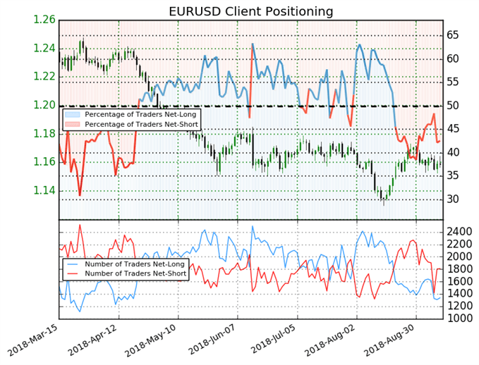 EUR/USD: Prices May Rise As Weekly Long Positions Fall 19%