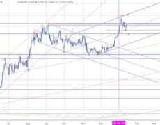 XAU/USD at Risk for Further Losses- GLD Levels
