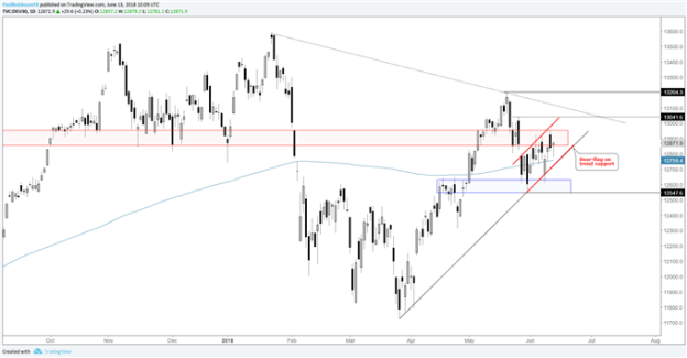 DAX daily chart, possible bear-flag on trend support
