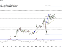 Gold Price Forecast: XAU/USD Rally Loses Steam