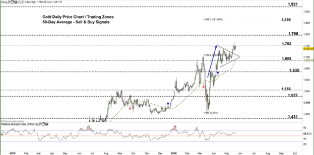 Gold daily chart price 21-05-20 Zoomed out