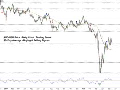 AUD/USD Price Chart Reveals A Potential Reversal