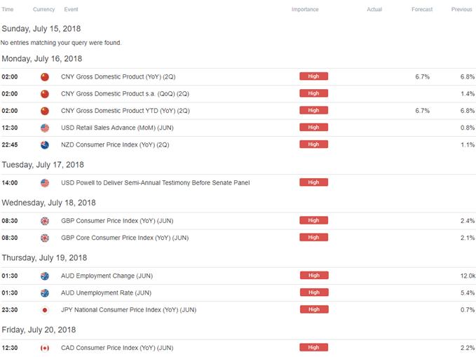 Image of DailyFX economic calendar