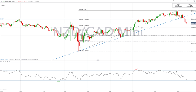 New Zealand Dollar Forecast: NZD/USD, NZD/CAD Pressured by RBNZ Doves
