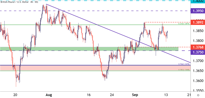 GBP/USD Four Hour Price Chart