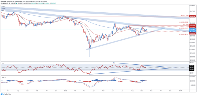 New Zealand Dollar Time Cycle: NZD/USD, NZD/JPY, NZD/CHF Key Levels