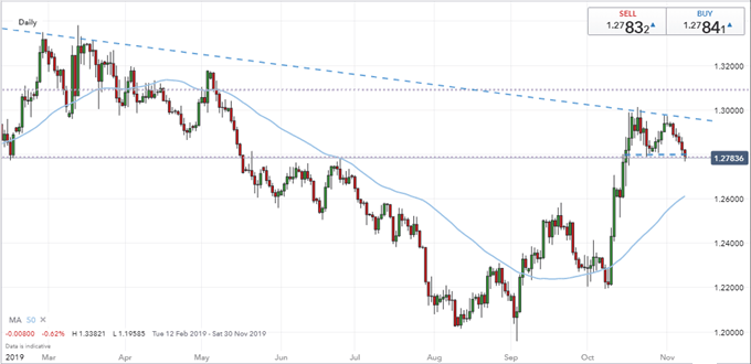 GBPUSD with 50-Day Moving Average