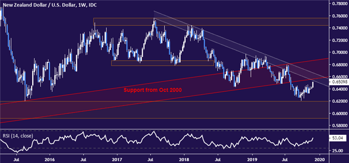 NZD/USD Technical Analysis: NZ Dollar Surge Belies Downtrend