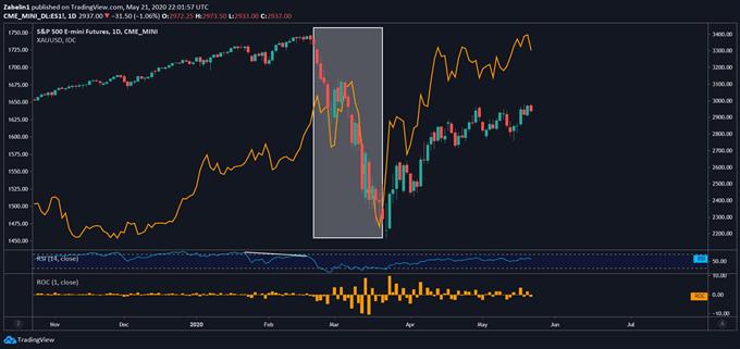 Gold Prices versus S&P500