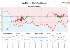 Our data shows traders are now net-long Wall Street for the first time since Jun 29, 2020 when Wall Street traded near 25,707.30.
