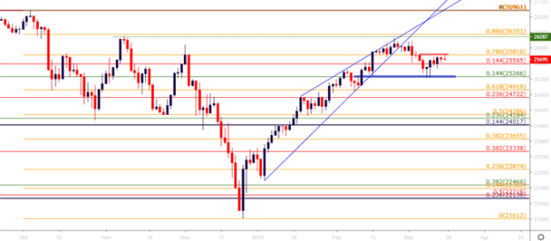 DJIA Dow Jones Daily Price Chart