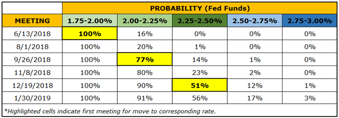 Preview for June FOMC Meeting and Outlook for US Dollar