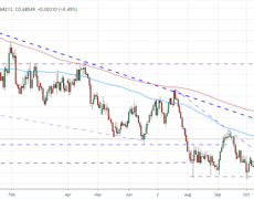 AUD/USD Outlook May Struggle to Fulfill A Developing Reversal