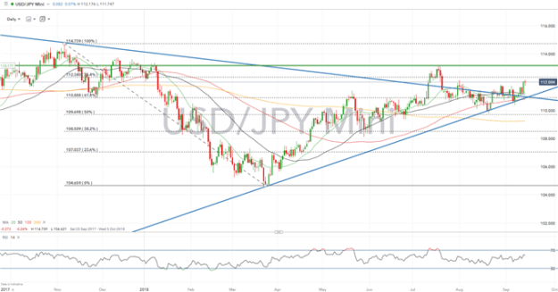 JPY Rate Forecast: Easing Trade Tension and Widening Spreads Weigh