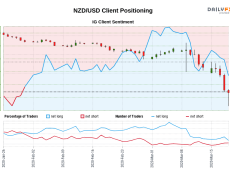 Our data shows traders are now net-short NZD/USD for the first time since Jan 30, 2020 when NZD/USD traded near 0.65.