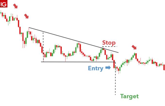Descending triangle pattern on GBP/USD