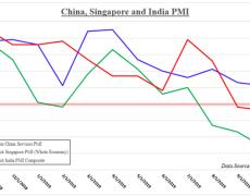 US Dollar ASEAN Outlook Bearish Amid Singapore, China, India PMI