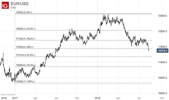 Asian Stocks Wilt As Turkey Fears Drive, Euro Eyed Nervously