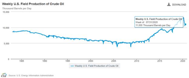 EIA Crude Oil Forecast