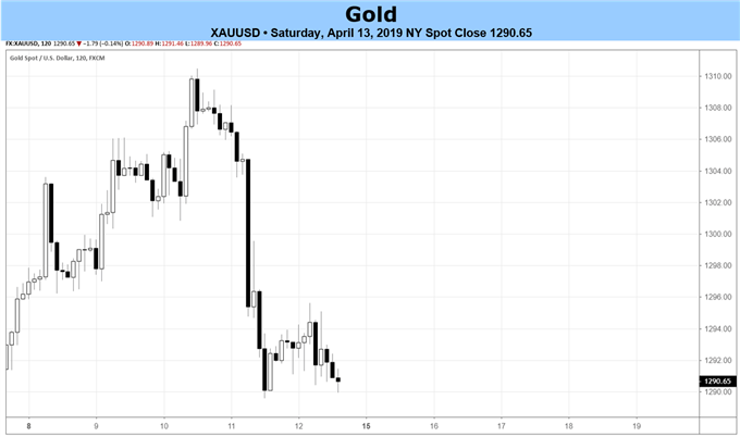 прогноз цен на золото, цена на золото, график цен на золото, график золота
