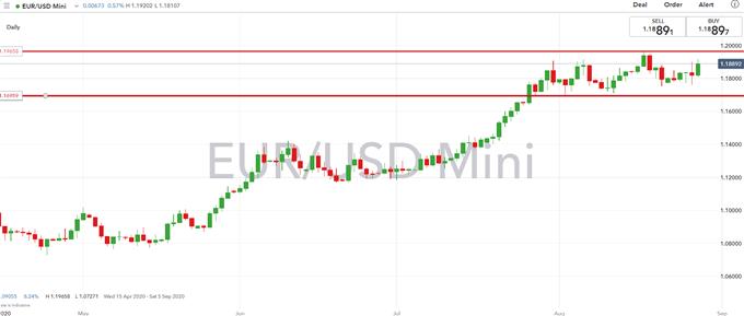 EURSUD Chart