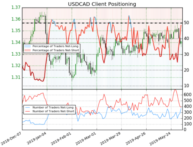 USDCAD price chart outlook trader