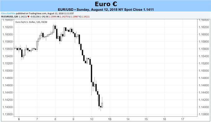 Euro Forecast: Euro to Remain Under Fire as Attention Stays on Turkey