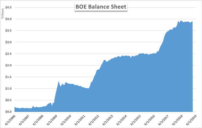 bank of england total assets